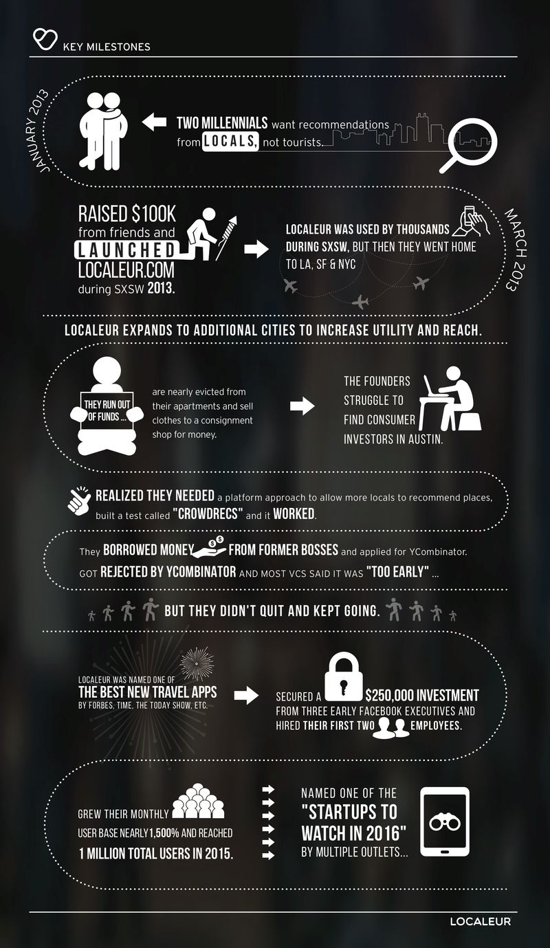 Localeur Growth Infographic